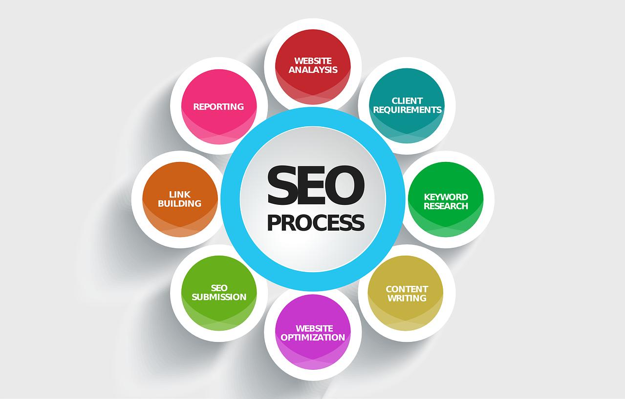 Веб студия интернет маркетинга. SEO. Оптимизация и продвижение сайтов. iMakers.
